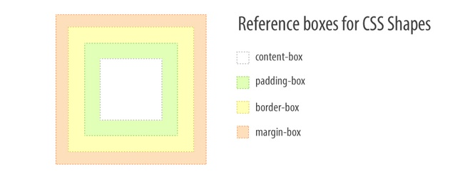 shape-box