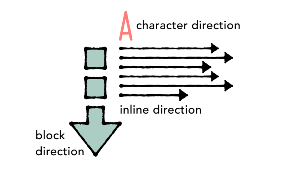 An illustration of an arrow pointing down to indicate block direction, The letter 'A' with text alongside it to indicate character direction, and arrows pointing to the right for inline direction