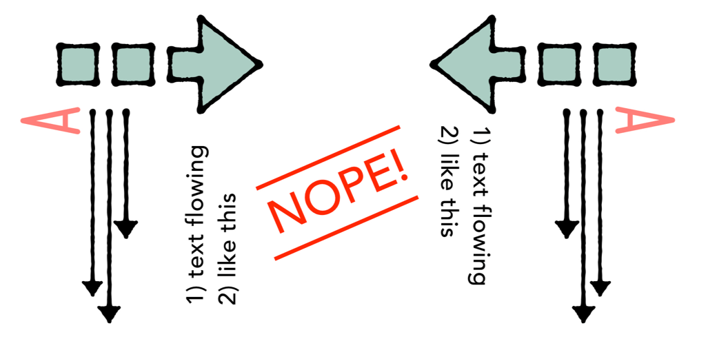 An illustration of incorrect writing directions.