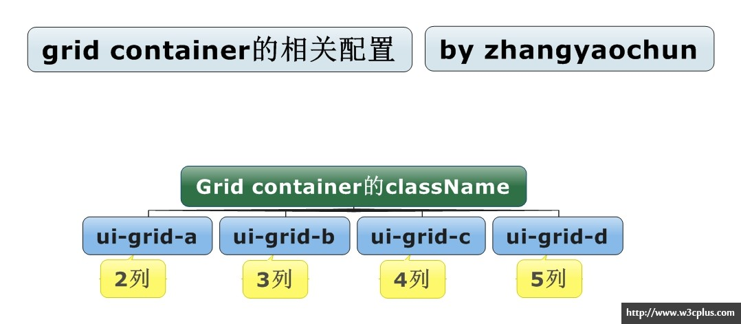 grid container的class配置